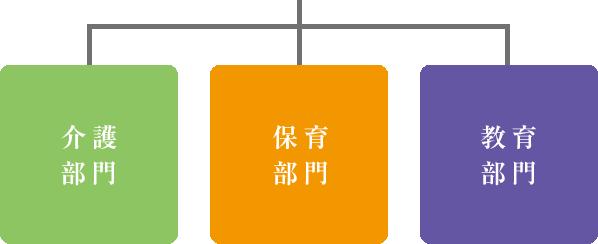 敬愛園グループ理念